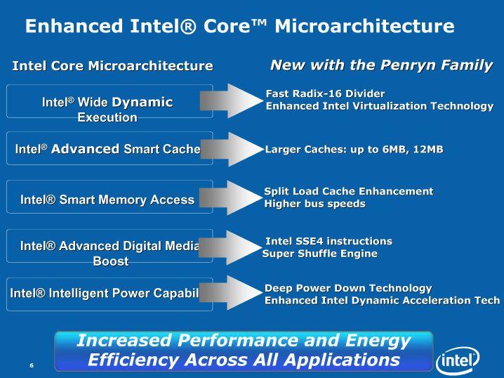 Erweiterte Core Mikroarchitektur