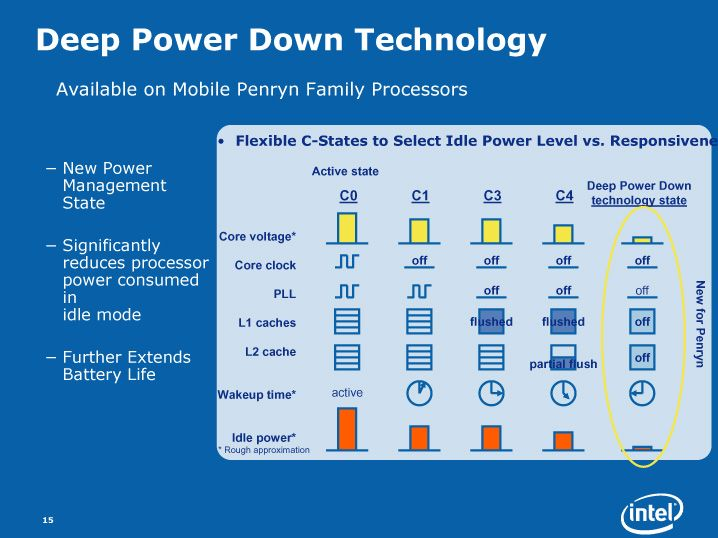 Deep Power Down Technik