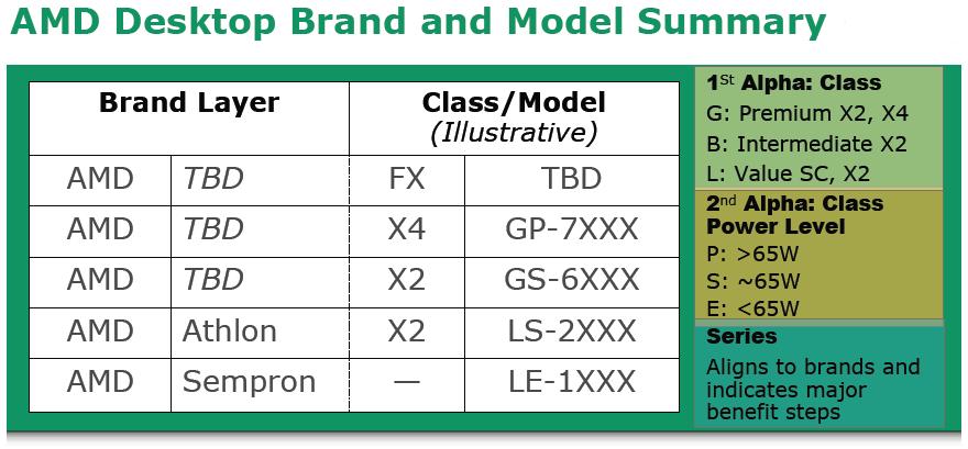 Neue Modellbezeichnungen von AMD