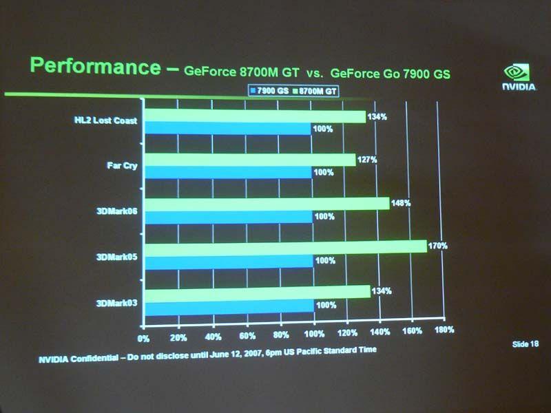Leistungsvergleich: GeForce 8700M GT  gegen GeForce Go 7900 GS