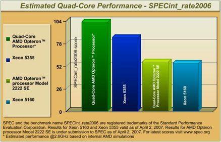 SPECint_rate2006 Quad-Core Leistung