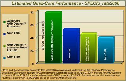 SPECfp_rate2006 Quad-Core Leistung
