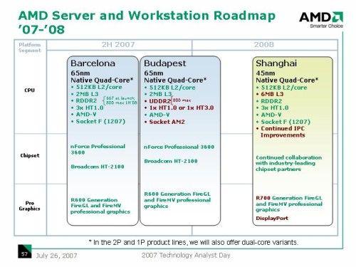 AMD Roadmap für Server und Workstations 2007-2008