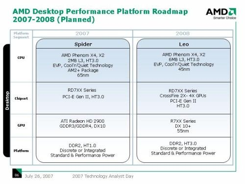 AMD Roadmap für Performance-Plattformen 2007-2008