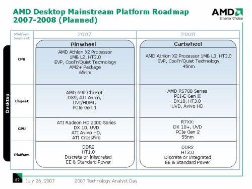 AMD Roadmap für Mainstream-Plattformen 2007-2008