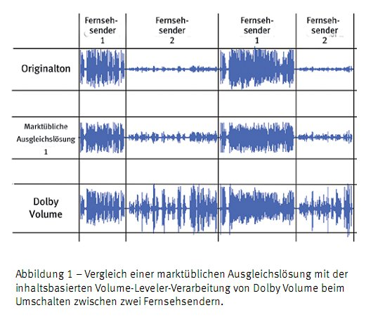 Anpassung der Lautstärke unterschiedlicher Sender
