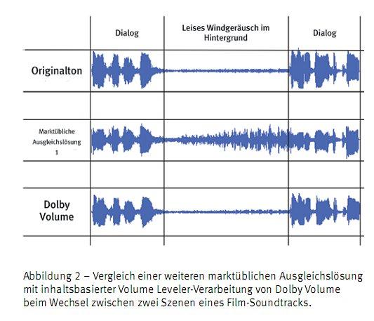 Hintegrundgeräusch will man klein halten