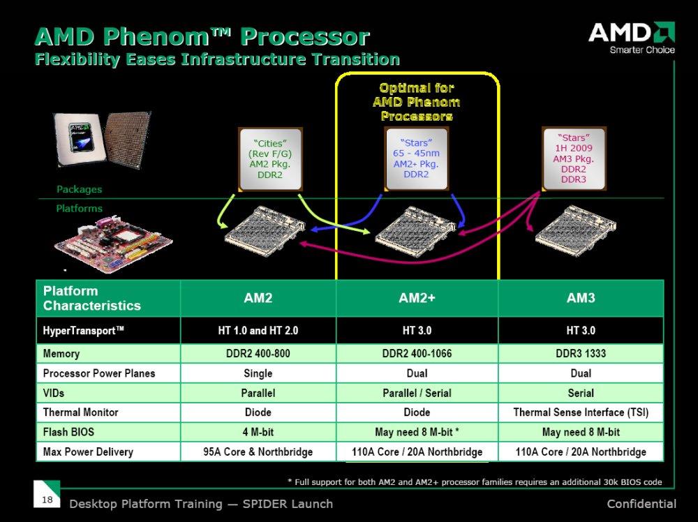 Flexibler CPU-Einsatz über alle Sockel