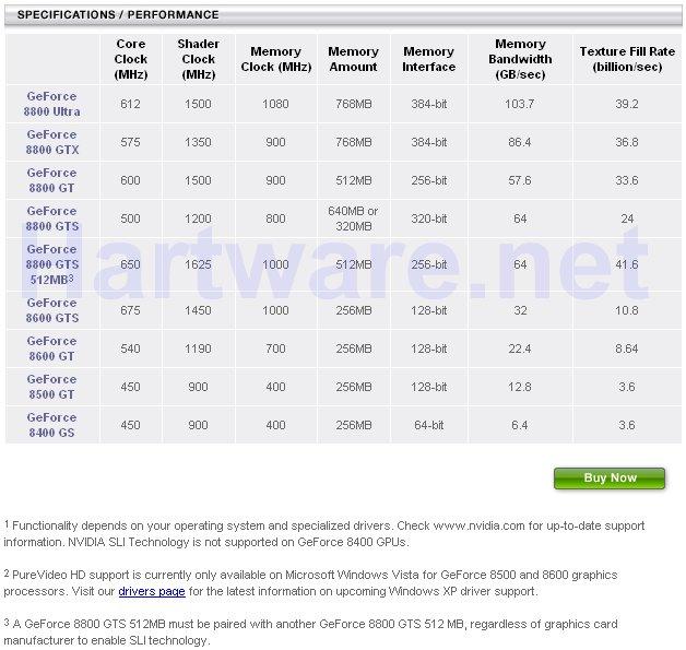 nVidia Website am 4.12.2007 um 14:15 Uhr