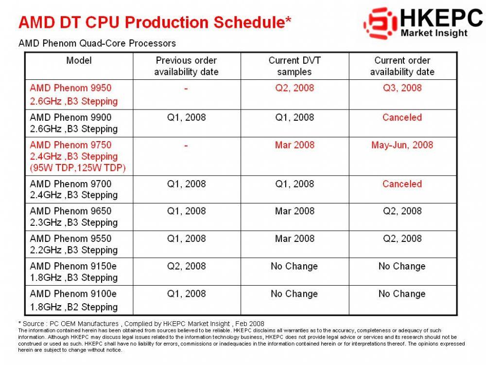 AMD 4-Kern-CPU Roadmap