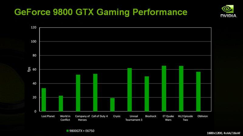 GeForce 9800 GTX Gaming-Performance