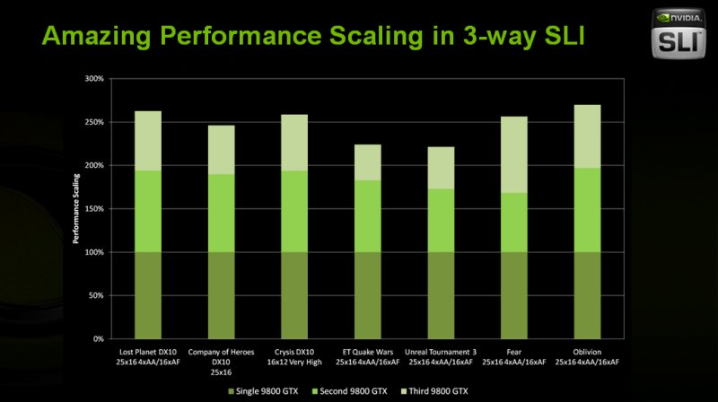 Dual- und Triple-SLI Leistungszuwächse laut nVidia