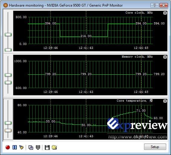 Screenshot vom RivaTuner auf GeForce 9500 GT