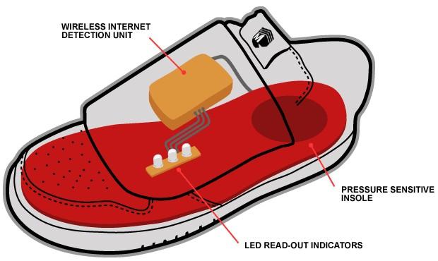 Funktionsweise der ASRD Schuhe
