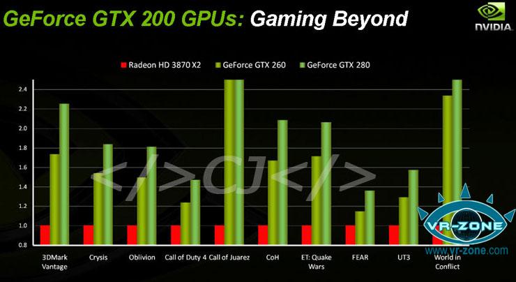 Performance von GeForce GTX 260 und 280 laut Nvidia
