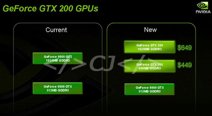 Preisgestaltung von GeForce GTX 260 und 280