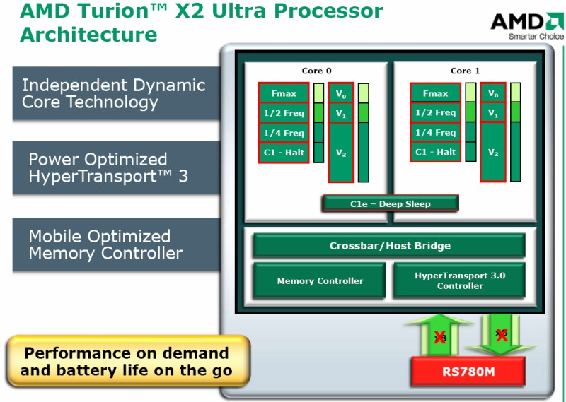 AMD Turion X2 Ultra Architektur