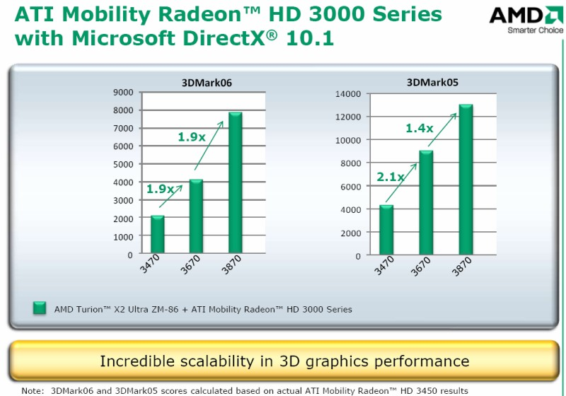 Skalierung der Mobility Radeon HD 3000 Serie