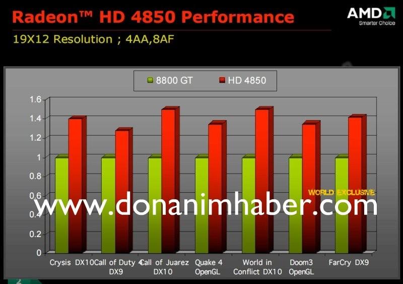 Benchmarks der Radeon HD 4850
