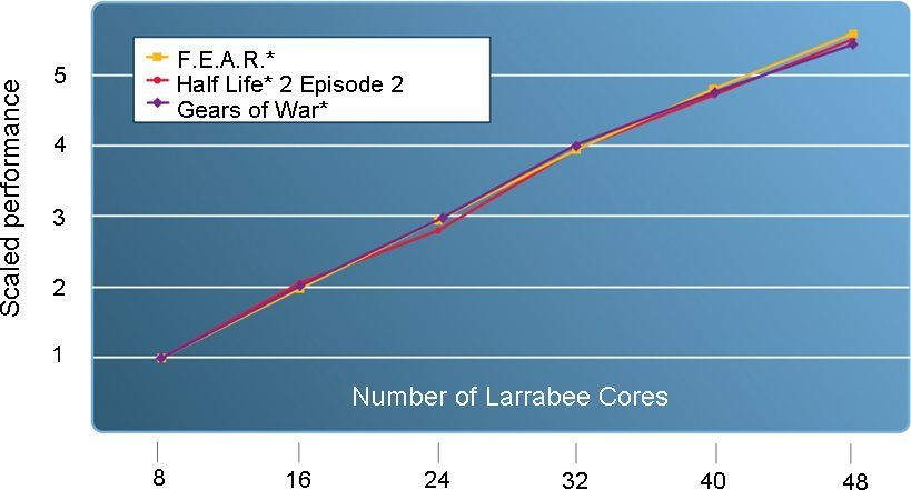 Skalierung von Larrabee: Mehr Kerne, mehr Spiele-Power