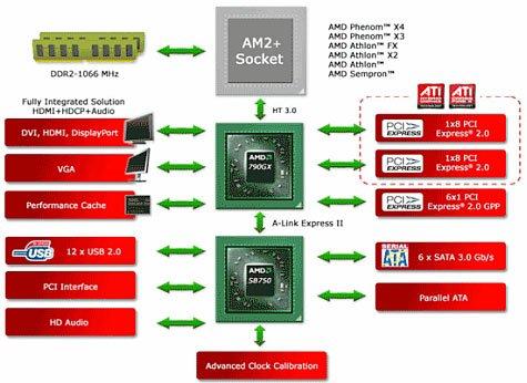 Blockdiagramm des AMD 790GX
