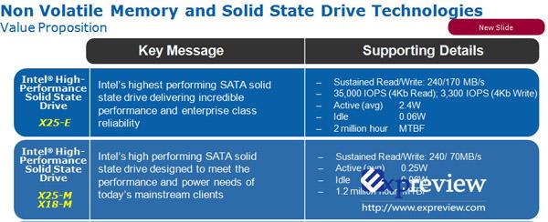 Ausschnitt aus einer SSD-Roadmap von Intel