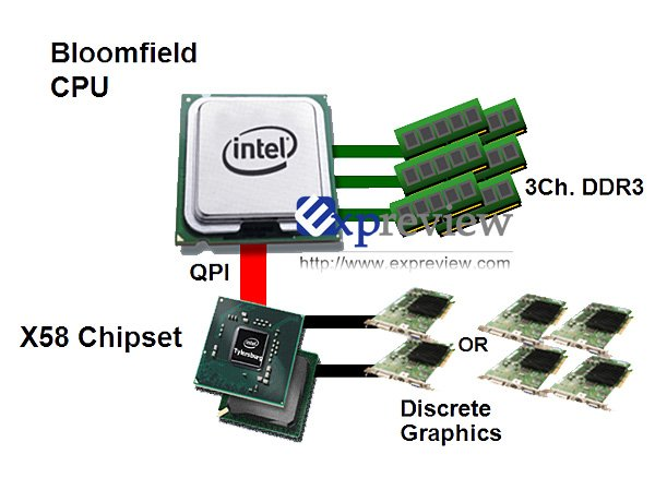 Intel X58 Chipsatz