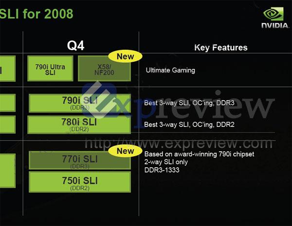 Nvidia Chipsatz-Roadmap