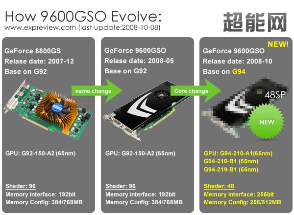 GeForce 9600GSO Entwicklung
