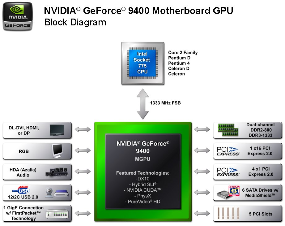 GeForce 9400 Blockdiagramm