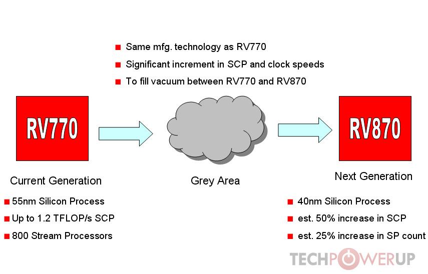 RV770 - RV870 - Bildquelle: techPowerUp!