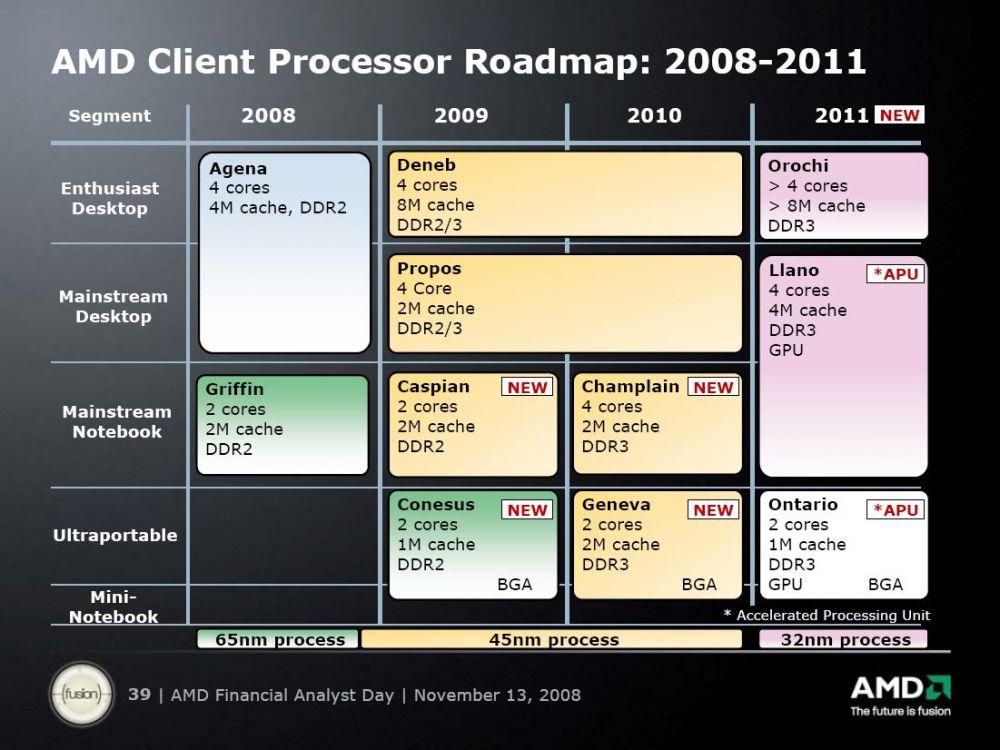 AMD Roadmap - 2008 Financial Analyst Day