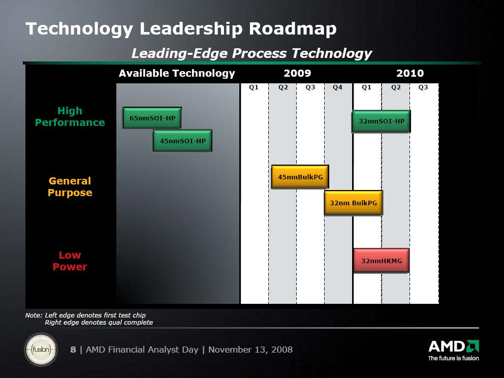 Fertigungs-Roadmap - 2008 Financial Analyst Day