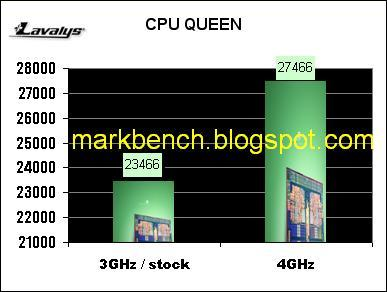 AMD Phenom II - CPU Queen