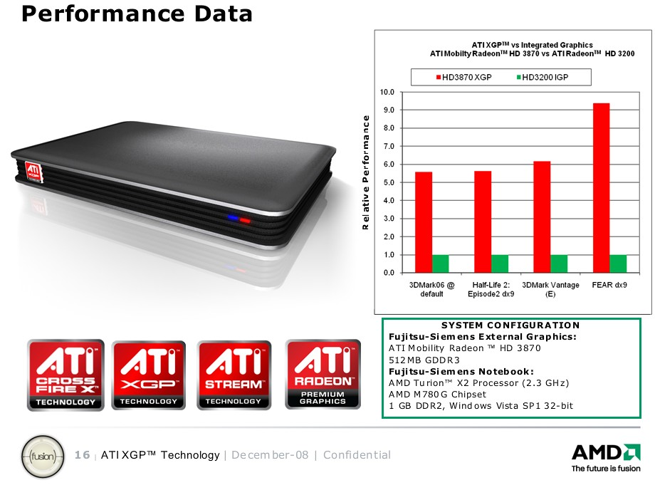 Leistungszuwachs mit ATI XGP
