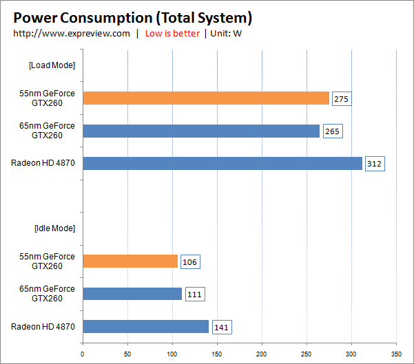Power Consumption - Bildquelle: Expreview