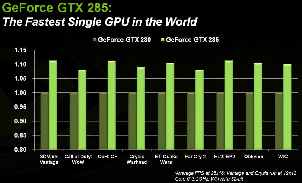 Leistungsangaben von Nvidia