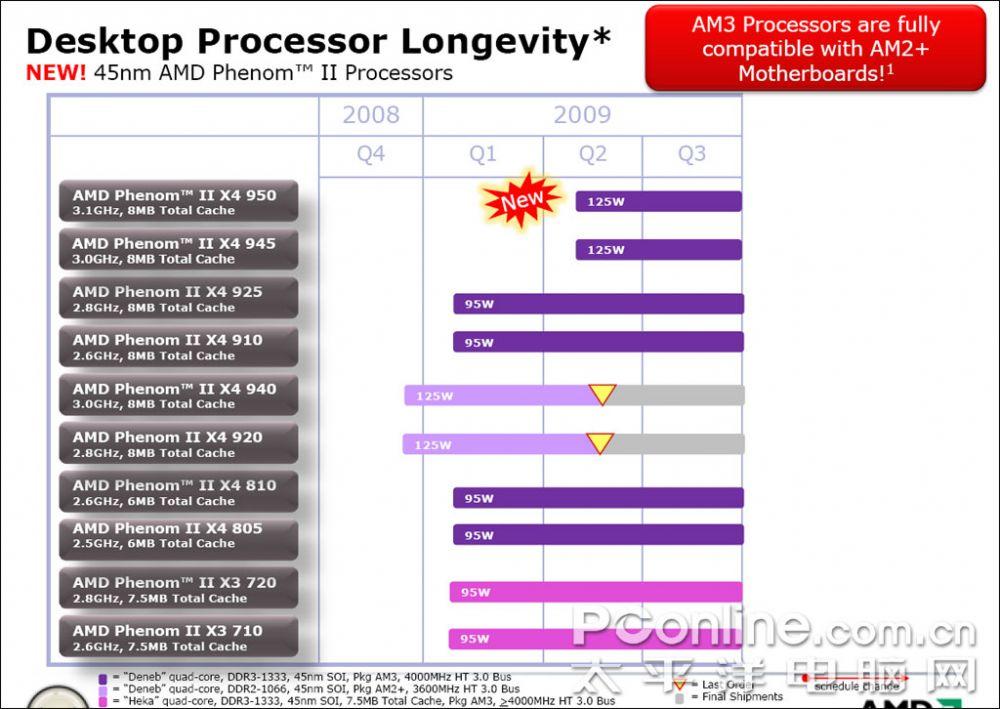 AMD Roadmap - Bildquelle: PCOnline.com.cn