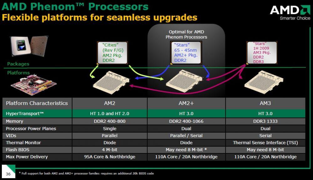 Komptibilität des AMD Phenom