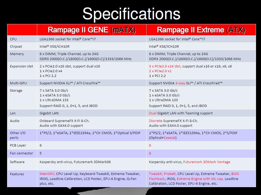 Spezifikationsvergleich: ASUS Rampage II Gene vs. Extreme