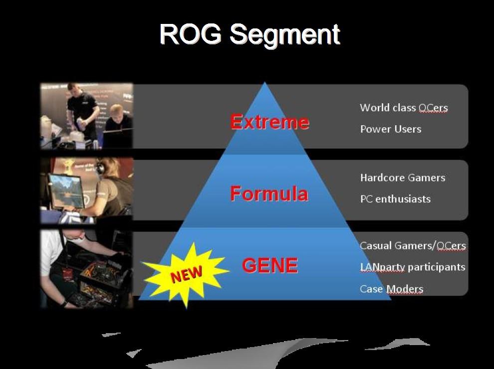 Republic of Gamers Mainboard-Positionierung