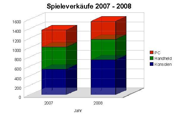 Datenquelle: BIU Online