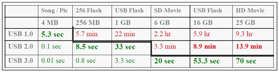 Vergleich der USB-Varianten