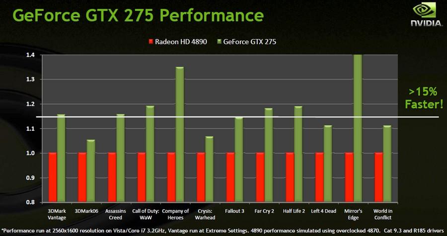 GeForce GTX 275 laut Nvidia ca. 15 % schneller als Radeon HD 4890