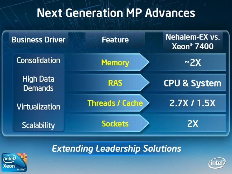 Leistungsvergleich von Xeon 7400 und Nehalem-EX