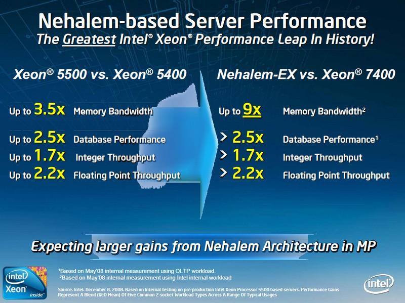 Leistungsvergleiche der Server-Plattformen