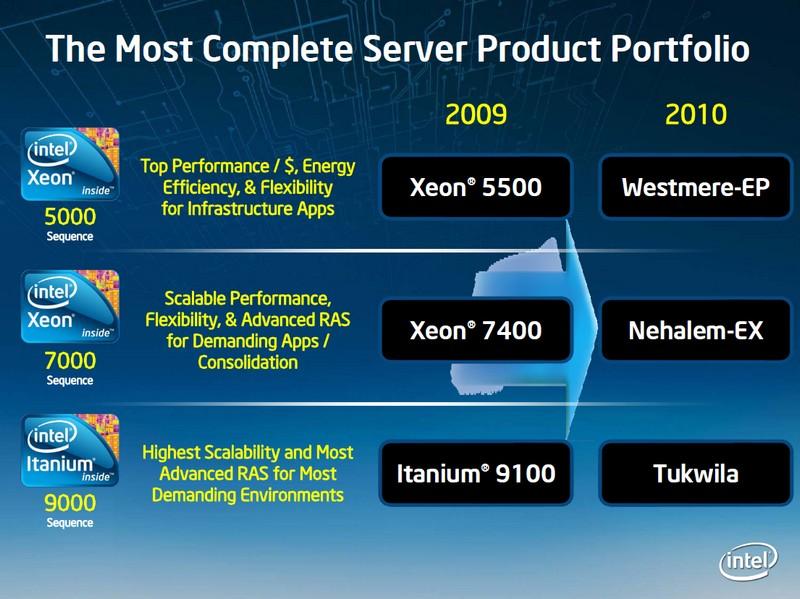 Intels Server-Angebote 2009 und 2010