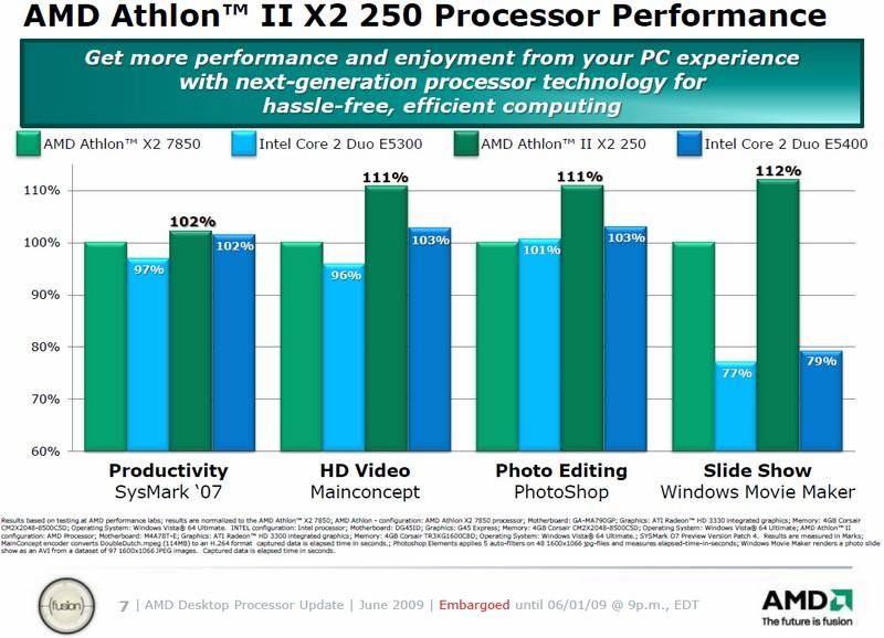 Athlon II X2 250 Performance