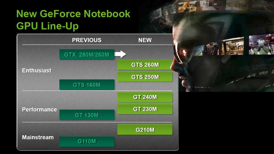 Überblick: Das neue GeForce Notebook-Sortiment