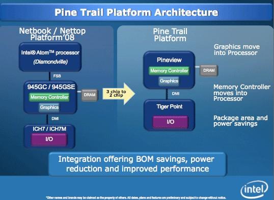 Pine Trail Netbook-Architektur im Vergleich zur jetzigen Atom-Plattform